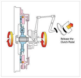 How A Clutch Works